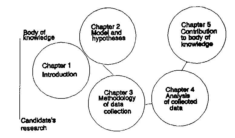 Chapter 3 thesis basic parts and format